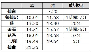 仙台から三陸鉄道
