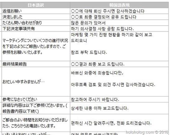 【韓国語勉強法】韓国企業OLな私が実践「会社内サバイバル韓国語」勉強法